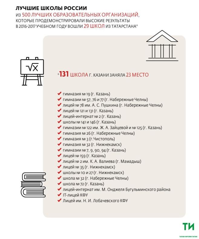 29 школ Татарстана вошли в топ-500 лучших образовательных организаций России